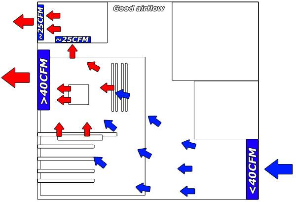 Computer Airflow