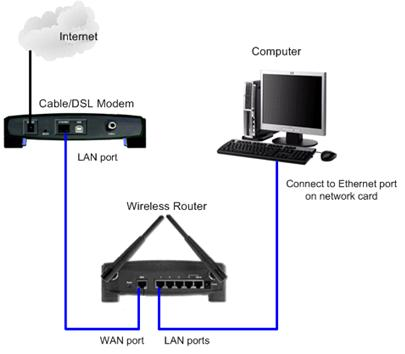 How a Router Works, router definition
